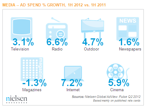 Nielsen Global AdView Pulse media Q2 2012
