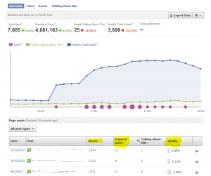 Facebook Insights Reach