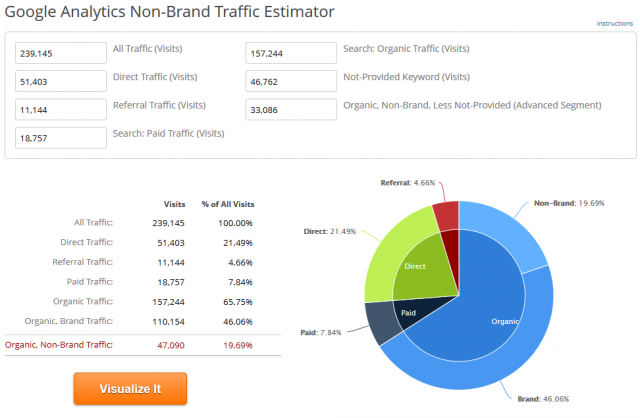 Google Analytics Non-Brand Traffic Estimator Tool