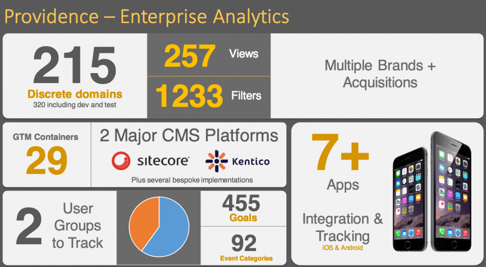 Providence - Enterprise Analytics - Wheelhouse DMG
