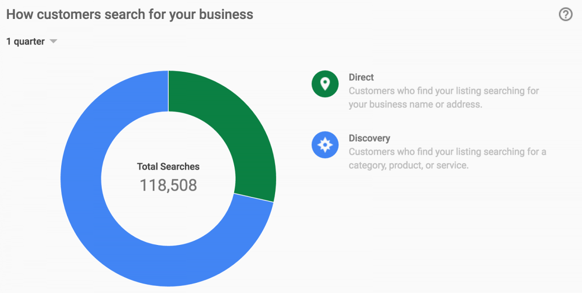 Google My Business data showing Direct Searches vs Discovery Searches