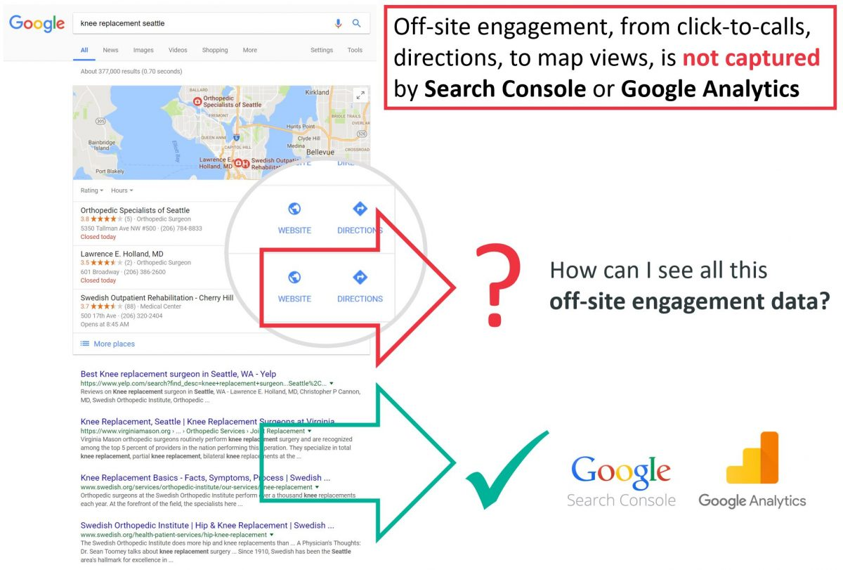 Google my business engagement data is not captured in Google Search Console or Google Analytics