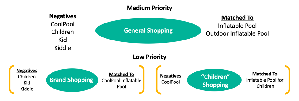 Google Campaign Priority Structures