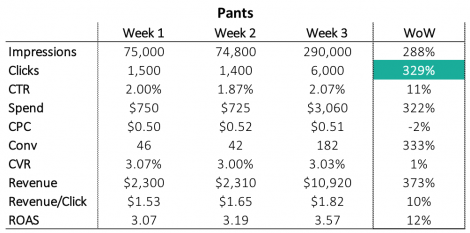 search engine marketing campaign performance for pants
