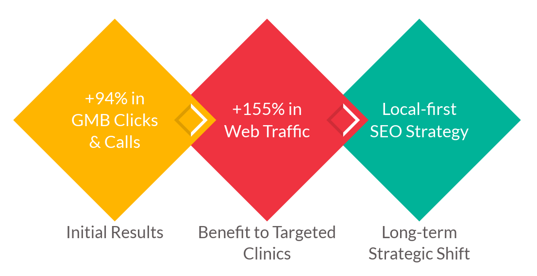 local seo performance summaries