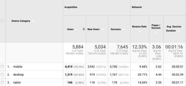 review device breakdown in Google Analytics